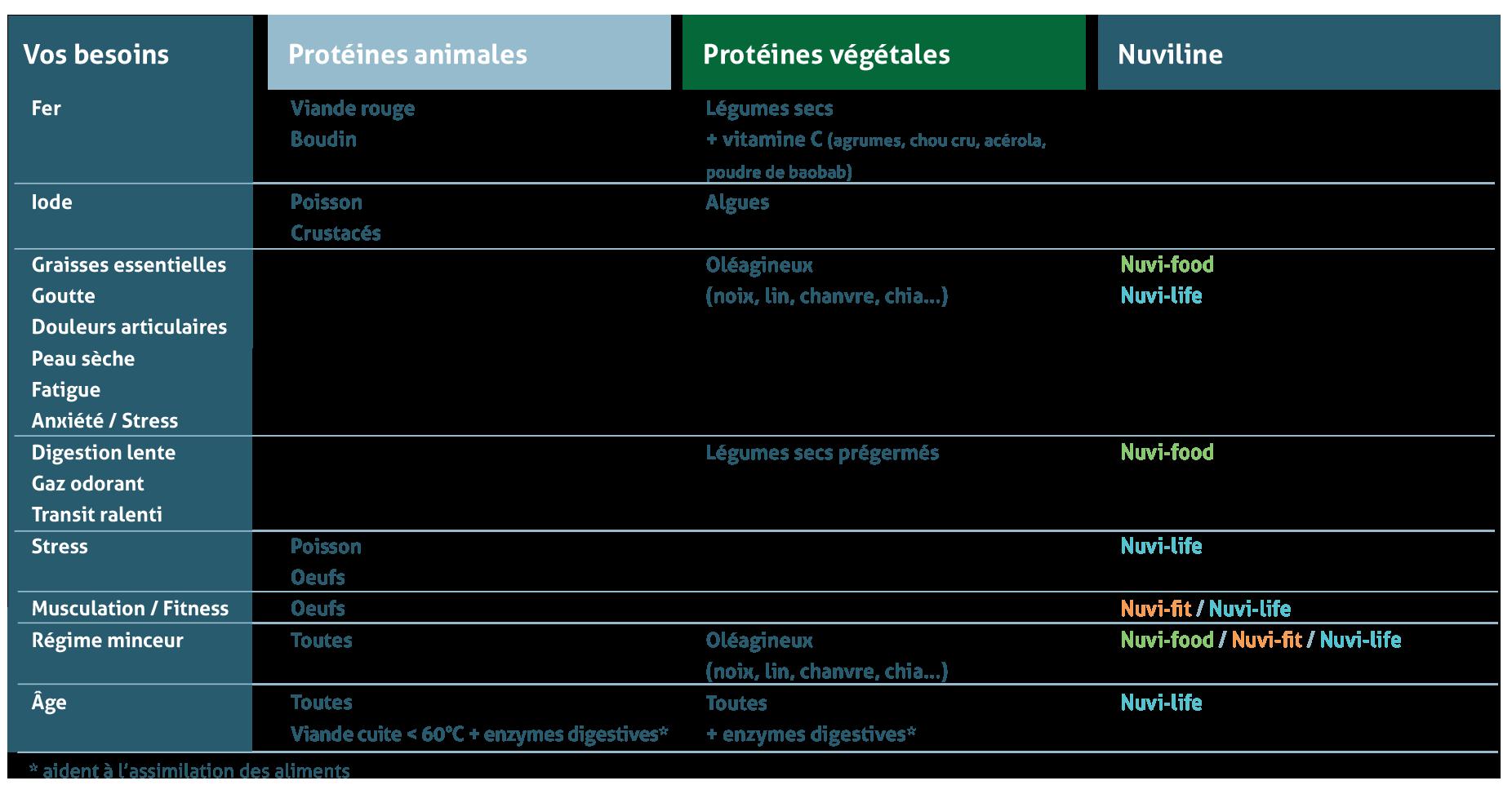 Choix des protéines, végétales ou animales ?