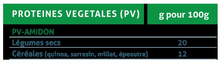Tableau protéines végétales avec amidon