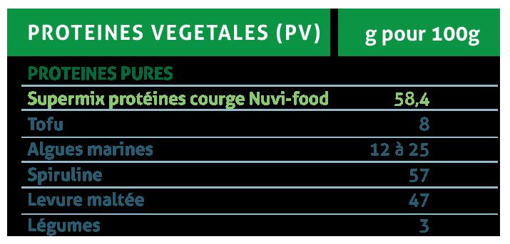 Tableau des protéines végétales