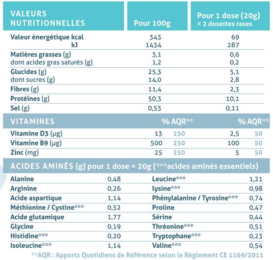 Ingrédients boisson chocolatée avec lactoserum, petit lait